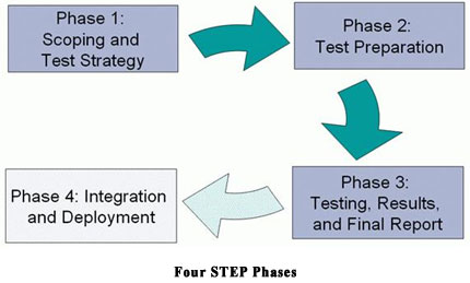 Standard Technical Evaluation Process (STEP)- Evaluation Phases