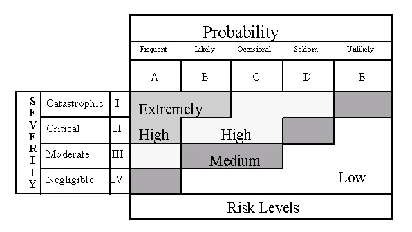 http://www2.mitre.org/work/sepo/toolkits/risk/StandardProcess/images/op_risk_probability.jpg