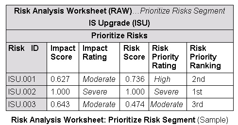 Risk Management - Standard Process/Definitions: Priority