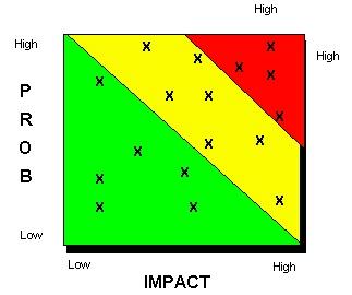 Risk Management - Procedures/Risk Plotting